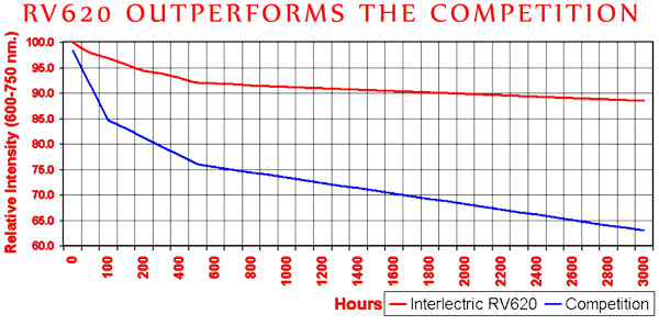 Red Light Therapy Competitive Graph