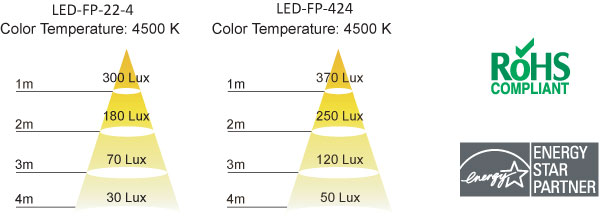 Flat Panel LEDs Interlectric Color Temperature RoHS Compliant Energy Star Partner