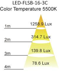 LED Flood Light Illuminance Interlectric