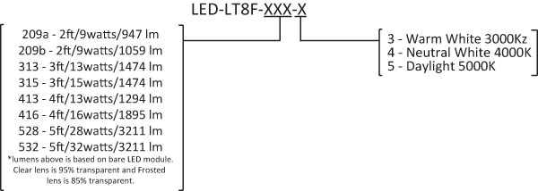 LED T8 Ordering Code